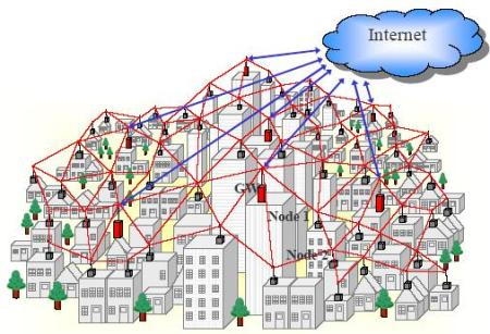 Compared to more centralized network architectures, the only way to shut down a mesh network is to shut down every single node in the network. Image from www.interference.cc